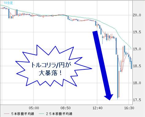 トルコリラ/円が急落した際のチャート