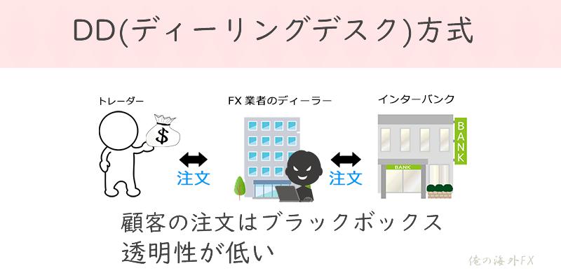 DD(ディーリングデスク)方式の図