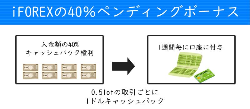 iFOREXの40%ペンディングボーナスの詳細