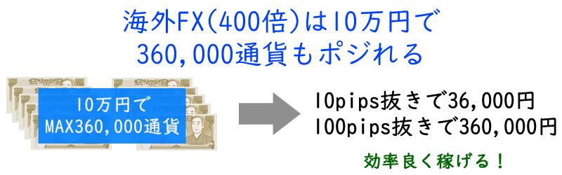 海外FXは10万円で36万通貨もポジれる!