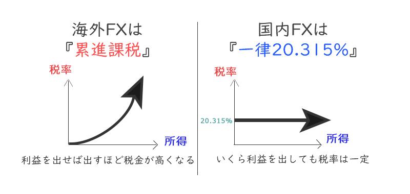 海外FXは税金面で不利になることもある