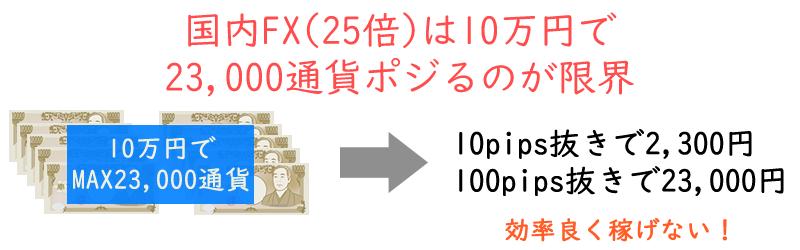 国内FXは10万円で23,000通貨ポジションを取るのが限界