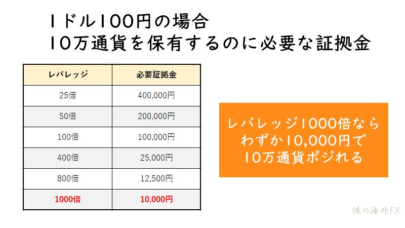 レバレッジ1000倍なら わずか10,000円で 10万通貨ポジれる