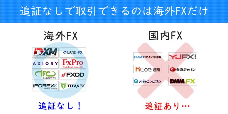 追証なしでFX取引できるのは海外FX業者だけ