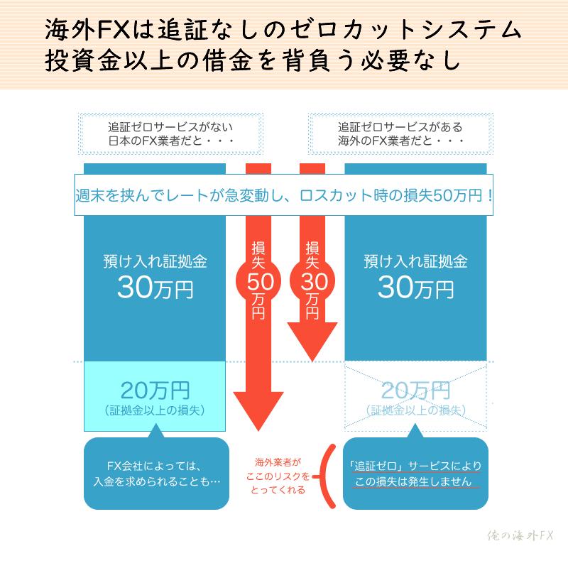 海外FXのゼロカットシステムの図