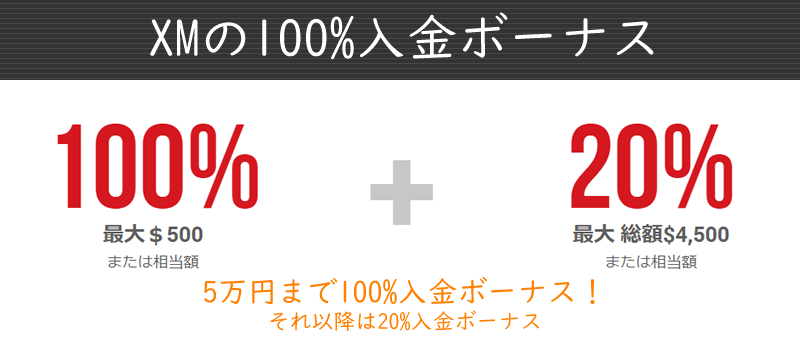 XMの100%入金ボーナス