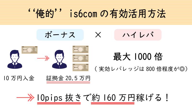 is6comの有効活用方法