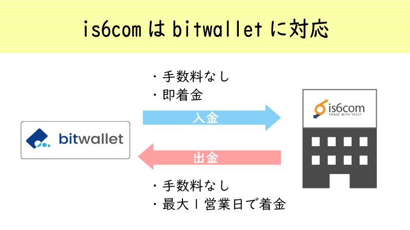 is6comはbitwalletでの出入金に対応している