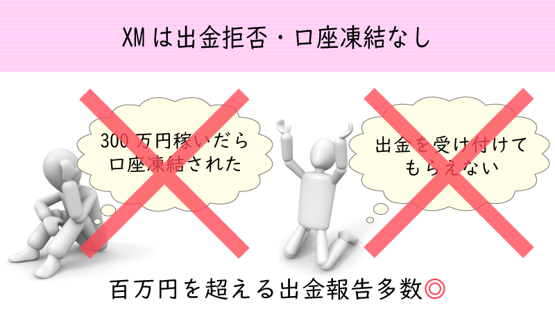 XMでは今ままで悪質な出金拒否や口座凍結の事例なし