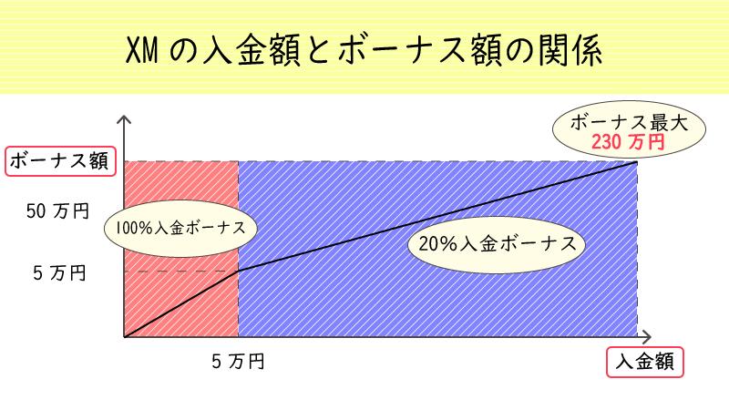 XMへの入金額と付与されるボーナスの関係