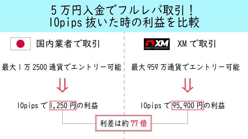XMのハイレバレッジなら国内FXの約77倍の利益を狙える