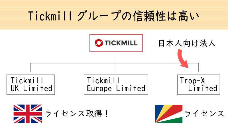 Tickmillグループは英国ライセンスに登録していて信頼性が高い