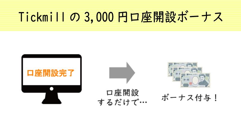 Tickmillは口座開設するだけで3,000円の未入金ボーナスを付与してくれる