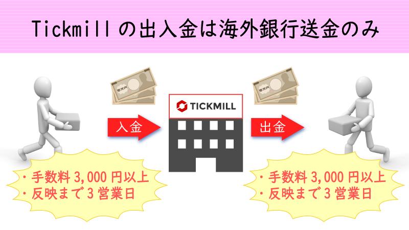 Tickmillで利用できる出入金方法は海外銀行送金のみ