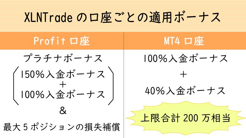 XLNTradeの口座ごとに適用されるボーナス内容