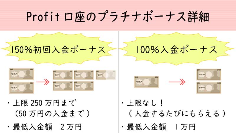 Profit口座のプラチナボーナス(150%初回入金ボーナス+100%入金ボーナス)詳細