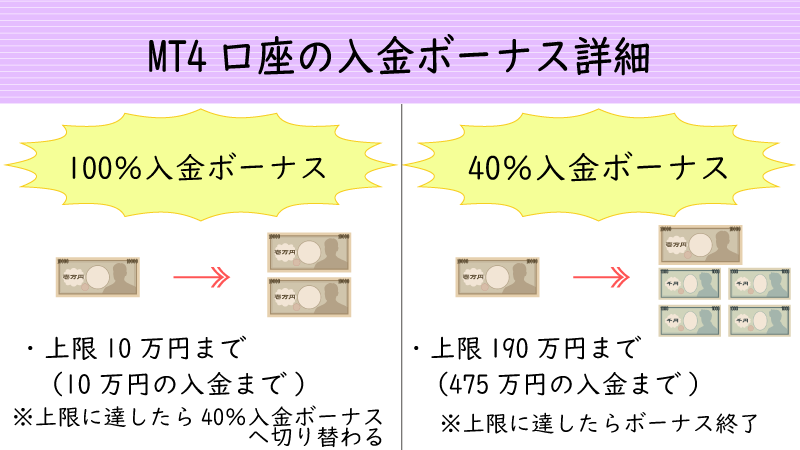 MT4口座適用の100%入金ボーナス+40%入金ボーナス詳細