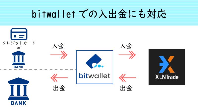 XLNTradeはbitwalletでの入出金にも対応している