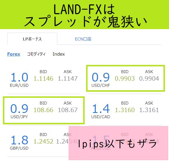 LAND-FXはスプレッドが鬼のように狭い