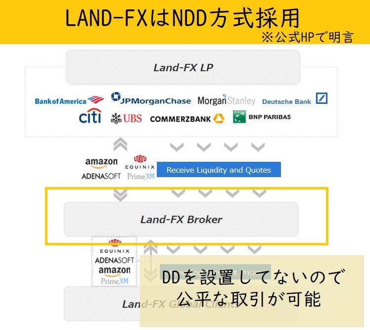 LAND-FXはNDD方式を採用している