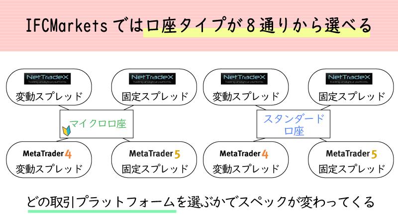 IFCmarketsの口座タイプは8種類