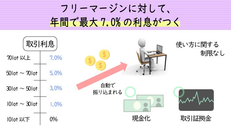 IFCmarketsの利息は最大で年7パーセント