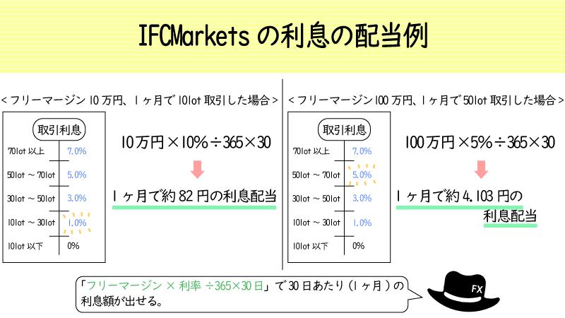 IFCmarketsの利息付与例