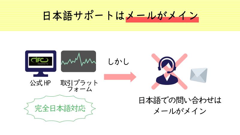 IFCmarketsの日本語サポートはメール