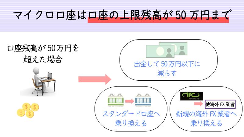 IFCmarketsのマイクロ口座は残高上限50万円