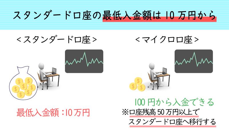 IFCmarketsのスタンダード口座の初回最低入金額は10万円