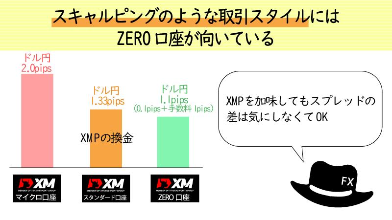 ZERO口座はスキャルピング取引に向いている