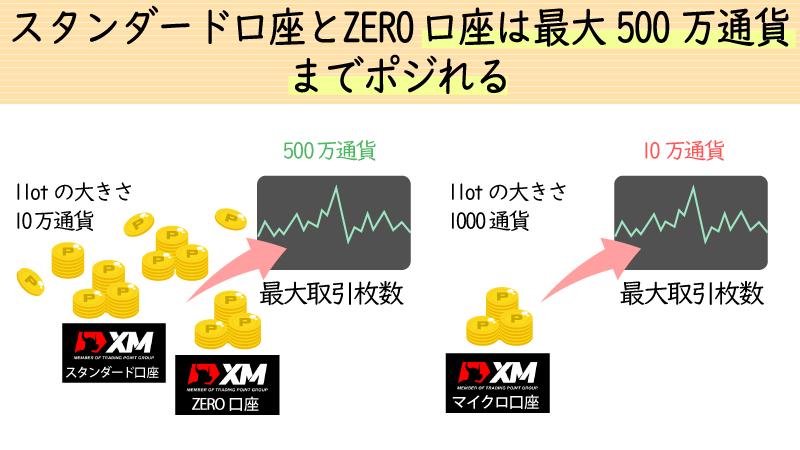 スタンダード口座とZERO口座は最大500万通貨までポジれる
