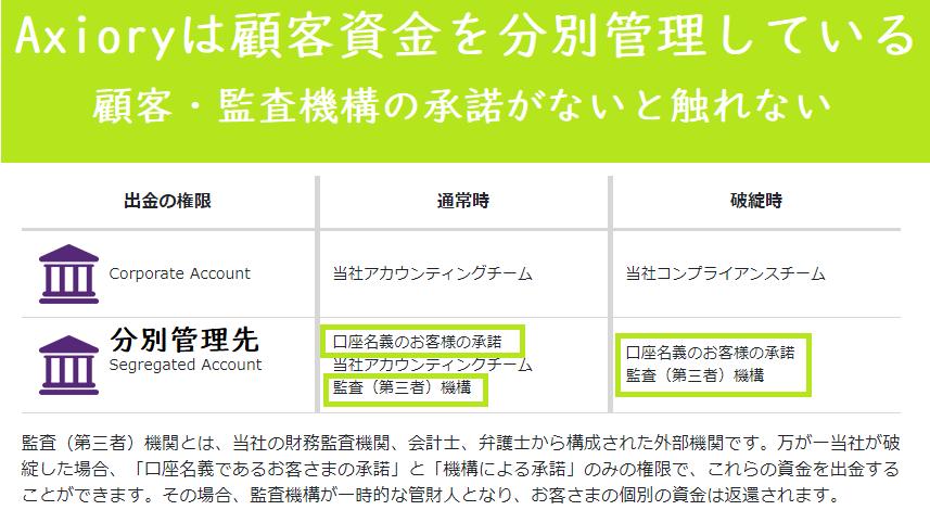 Axioryは顧客資金をユニオン銀行にて完全分別管理