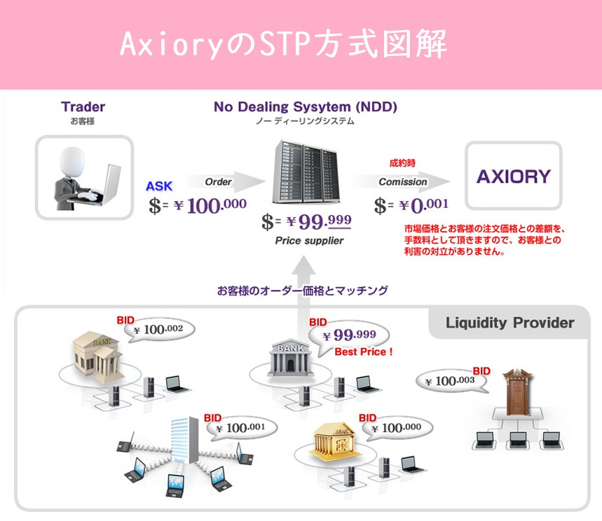 AxioryのSTP方式図解