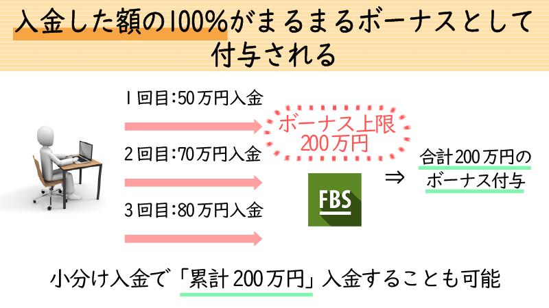 FBSの100%入金ボーナスの上限は200万円