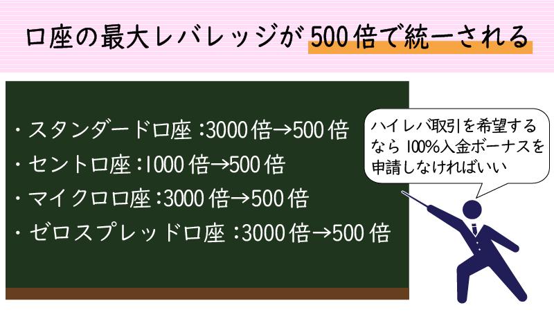 100%入金ボーナスを受け取ったら口座レバレッジが最大500倍になる