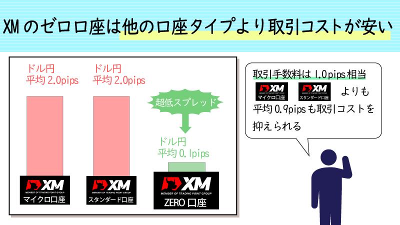 XMのゼロ口座はマイクロ口座やスタンダード口座よりも取引コストが安い