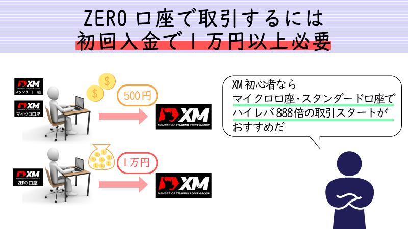 ゼロ口座は初回最低入金額が1万円