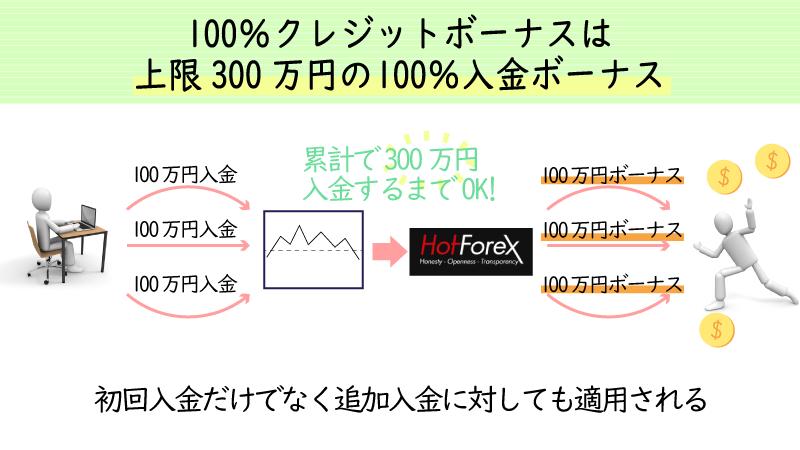 100%クレジットボーナスは上限300万円の100%入金ボーナス