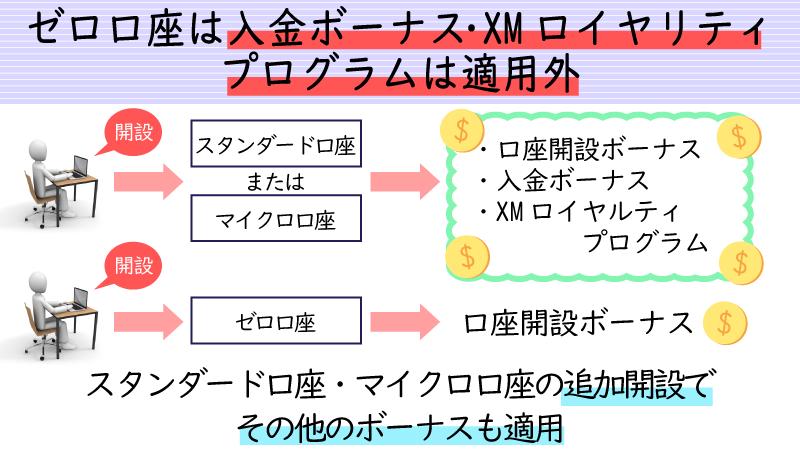 XMのZERO口座は入金ボーナスとXMポイントの対象外
