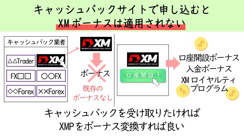 キャッシュバックサイト経由でXMの口座を開設するとボーナスの対象外