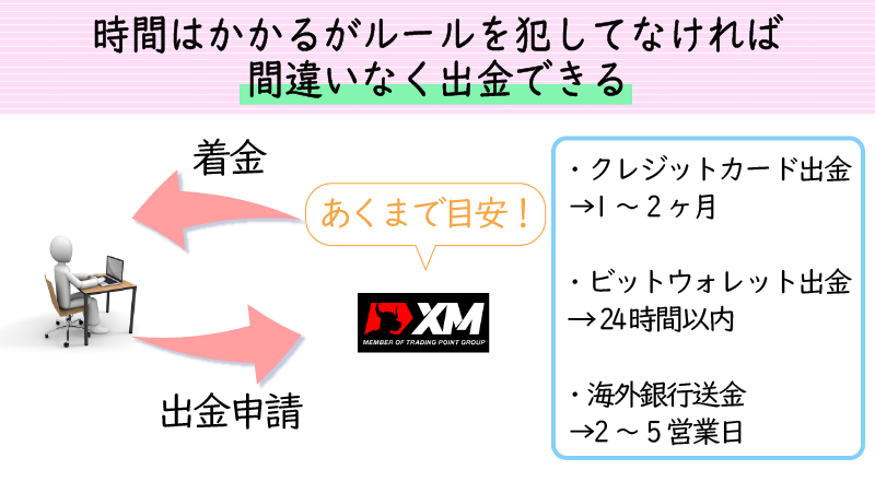 XMでは着金までにタイムラグが発生する可能性がある