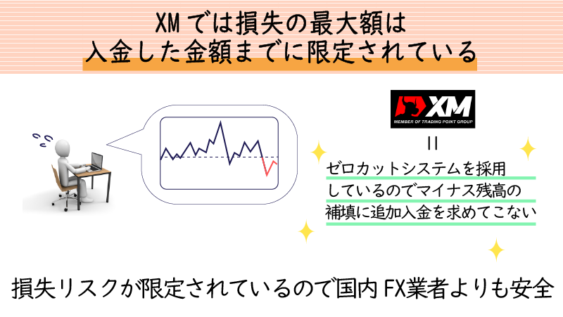 XMは追証なしのゼロカットシステムを採用している
