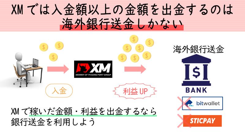 XMで入金額以上を出金できるのは海外銀行送金だけ