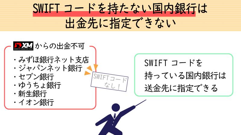 SWIFTコードがある国内銀行なら出金先に指定できる