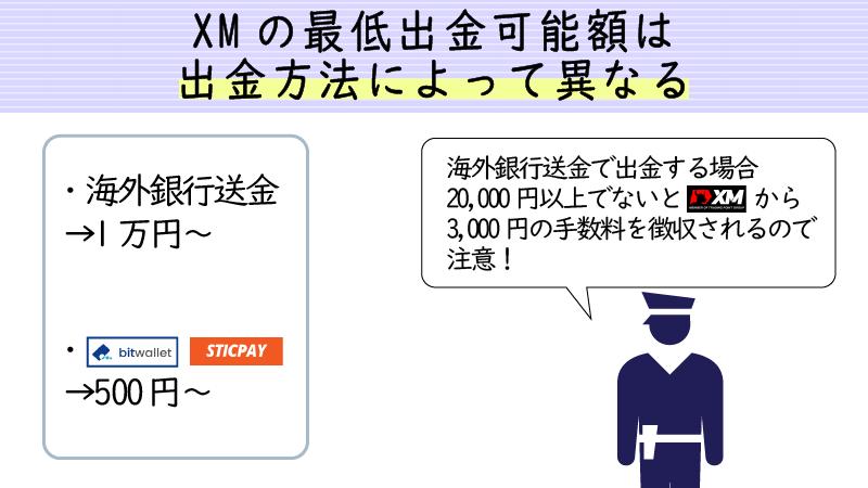 XMの最低出金額は出金方法に応じて変わる