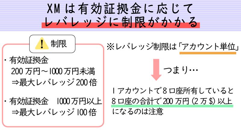 XMは有効証拠金に応じてレバレッジが制限される