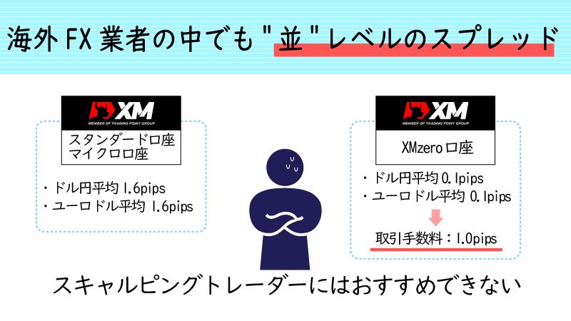 XMのスプレッド水準は並