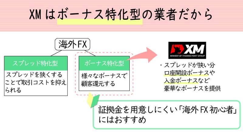 XMはスプレッドが標準な分、ボーナス還元に力を入れている