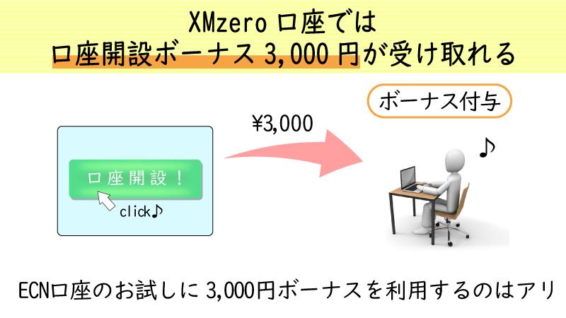 XMのZERO口座では3000円口座開設ボーナスが受け取れる